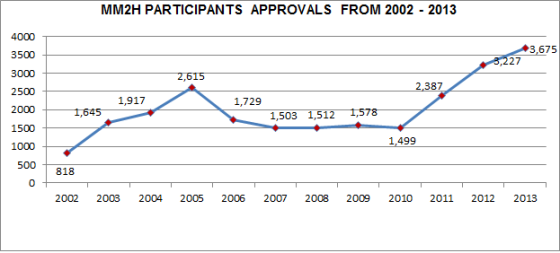MM2H PARTICIPANTS APPROVALS FROM 2002 - 2013