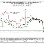 マレーシアの世帯所得、物価の伸び