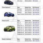 マレーシアの自動車の値引き