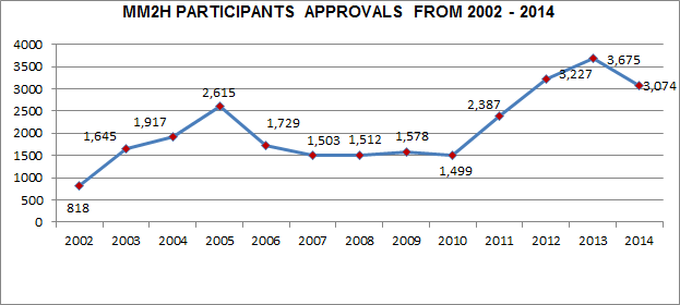 MM2H PARTICIPANTS APPROVALS FROM 2002 - 2014
