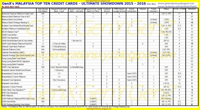 The Best Top 10 Credit Cards Malaysia 2016 Rev Nov