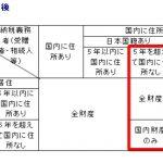 海外居住者の「贈与・相続」の法改正情報:非常に重要