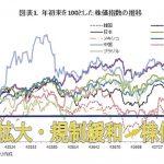 日本、マレーシア、世界の株価動向 「相場に勝つために必要なこと」(不要なこと)