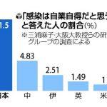 「コロナ感染は自業自得」日本は11%、米英の10倍